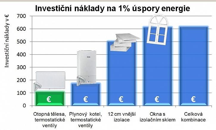 Proč vyměnit radiátor