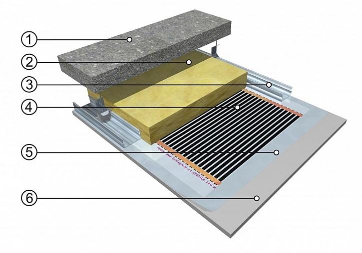 Jak funguje a jaké jsou výhody stropního vytápění