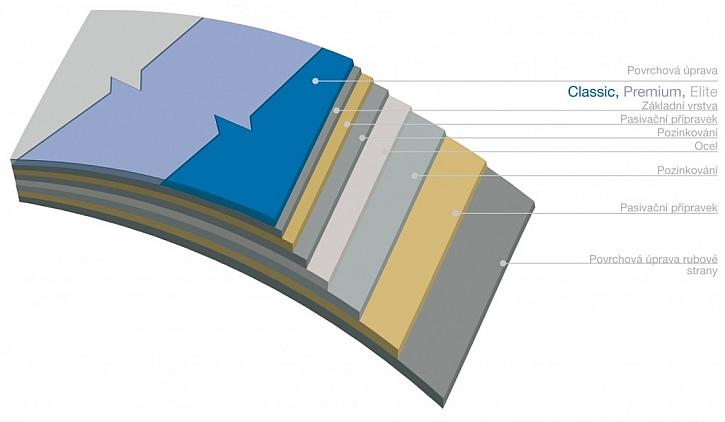 Materiály Lindab jsou důležité na povrchu
