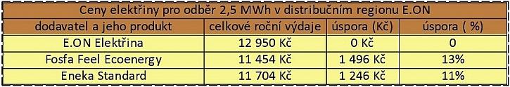 Zdroj dat: Kalkulačka portálu Elektrina.cz. Počítáme s odběrem 2500 kWh v distribuční sazbě D02d na distribučním území E.ON a velikostí jističe nad 3x20 A do 3x25 včetně.