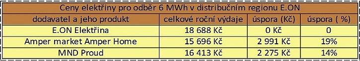 Zdroj dat: Kalkulačka portálu Elektrina.cz. Počítáme s odběrem 6000 kWh (4000 v nízkém tarifu + 2000 ve vysokém tarifu) distribuční sazbě D26D na distribučním území E.ON a velikostí jističe nad 3x20 A do 3x25 včetně.