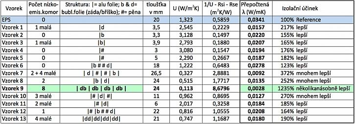 Tabulka představuje naměřené hodnoty reflexní izolace