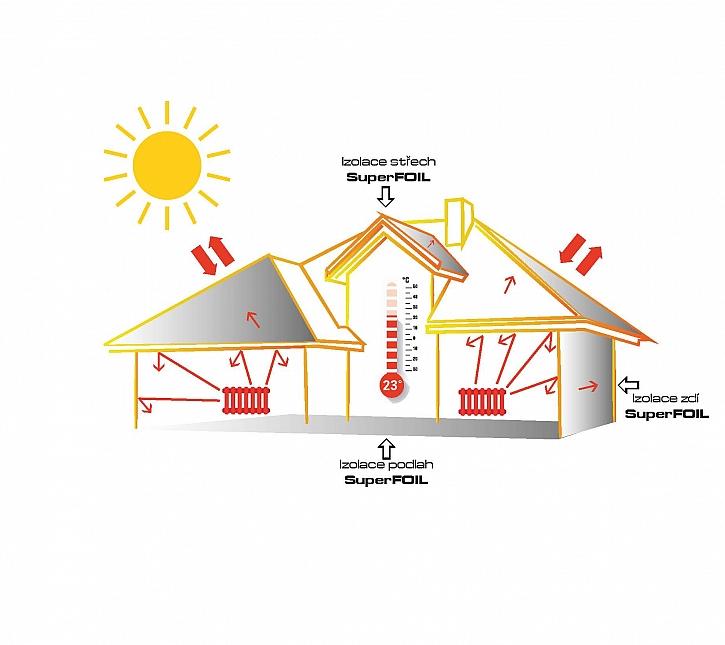 SuperFOIL jsou ideálním řešením (Zdroj: THIRD SOLUTION s.r.o.)