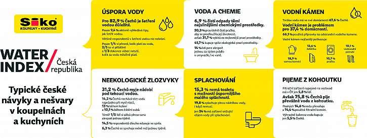 SIKO_infografika_water_index_na_sirku_2021_CZ1
