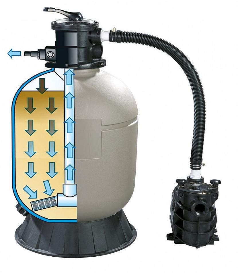 Písková filtrace funguje na přírodním principu. Nečistoty obsažené ve vodě se zachycují ve speciálním křemičitém písku