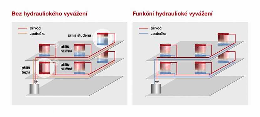 Srovnání topného systému bez hydraulického vyvážení a topného systému s funkčním hydraulickým vyvážením