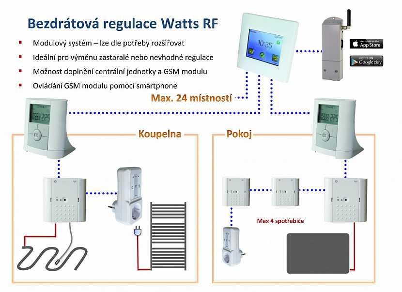 Bezdrátová regulace pro elektrické vytápění - tipy