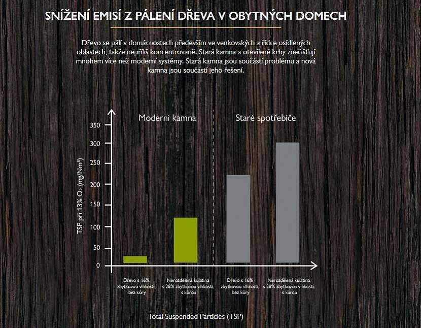 graf emise spalování dřeva