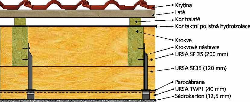 Tři kategorie střech