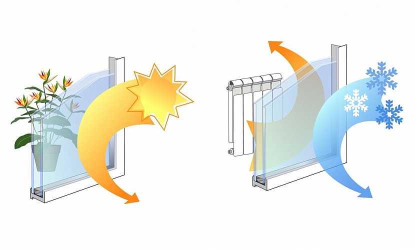 Nákres ukazuje praktičnost izolace okenních rámů a dvojskel