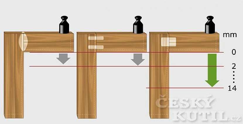 Zátěžový test: rohový spoj z dubového dřeva