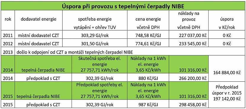 V tabulce jsou uvedeny celkové náklady na provoz bytového domu v porovnání s náklady při vytápění s CZT. Jde o údaje před a po provedení zateplení domu a výměně zdroje energie za tepelná čerpadla.