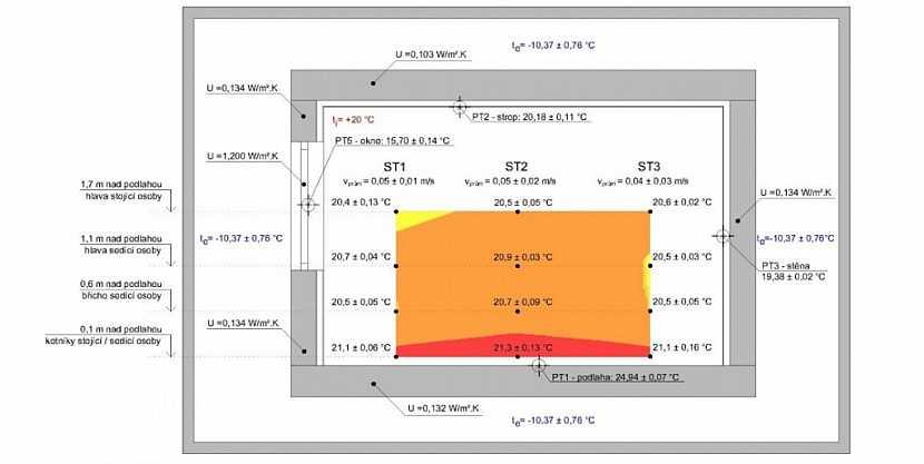 Graf rozložení teplotního pole pro podlahové vytápění. Zdroj: UCEEB při ČVUT Praha